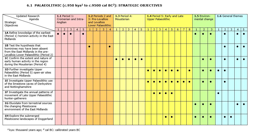 Palaeolithic (c.950/850kya to c.9500 cal BC): Strategic Objectives