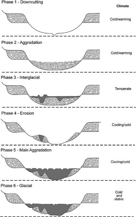 A diagrammatic representation of the six phrases of river terrace formation described in the caption.