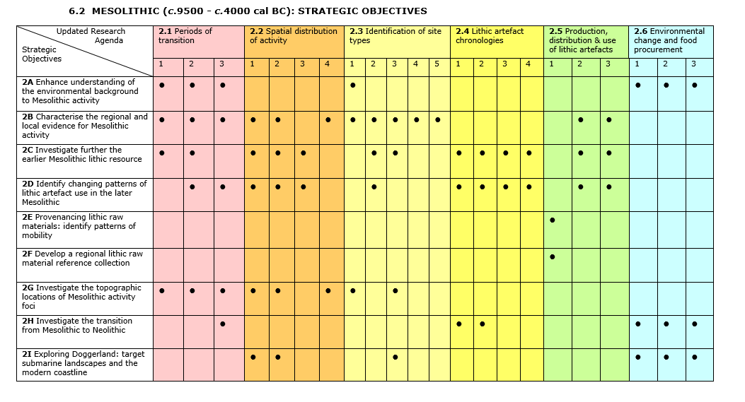 Mesolithic: Strategic Objectives